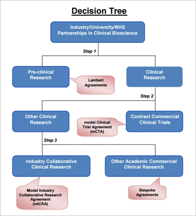 making of Decision Template using less time