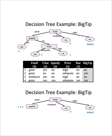 making Decision Tree Template using less time