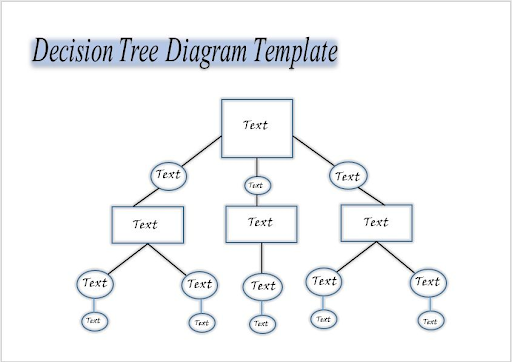 Decision Tree Template 4
