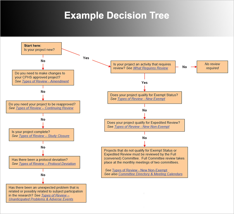create a Decision Tree Template and get started